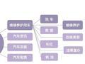 """【答分歧】30张PPT读懂中国汽车后市场发展现状,""""疯狂""""始于2014"""
