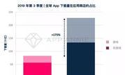 Q3全球手游用户支出增10% ,《PUBG Mobile》月活用户最多