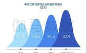 中国手游海外市场发展报告:新蓝海增40%