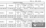 电魂网络2018年营收4.48亿元
