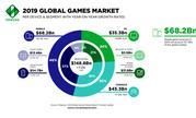 Newzoo下调2019游戏收入数据:主机游戏收入增速放缓