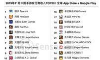 2019年11月中国手游发行商全球AppStore和GooglePlay收入排行榜