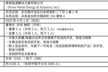 丰田和松下成立车载方形电池事业合资公司