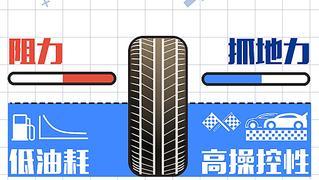 视频:既省油又降噪 选对轮胎到底有多重要