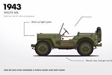 视频:Jeep 4X4进化史:从Willys到CJ,再到牧马人