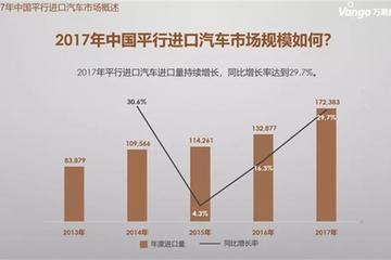 2017年平行进口汽车销量:丰田、日产、路虎销量最高
