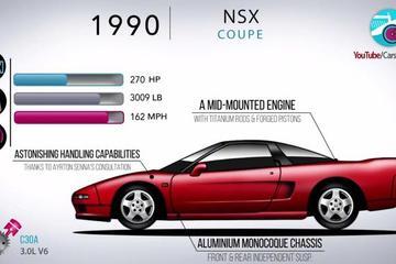 东瀛法拉利 NSX 进化史