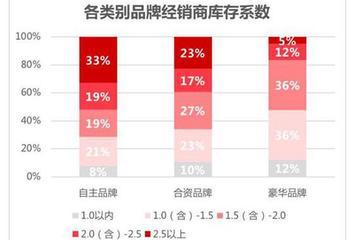 现状:40.5%的汽车经销商处于亏损状态