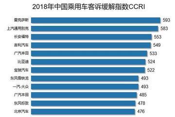 2018中国汽车客户之声研讨会在京举行 自主品牌用户更渴望与品牌沟通