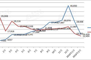 比亚迪2月销量增长2.1% 新能源车大涨七成