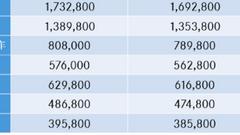奔驰下调全系车型售价 最高降6.4万元