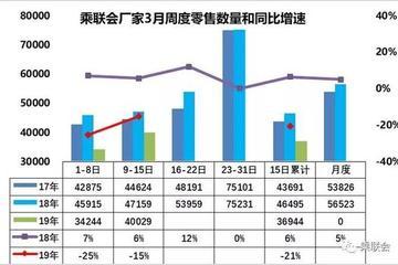 乘联会:3月第一周乘用车零售同比增长-25%
