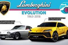 兰博基尼车型进化史