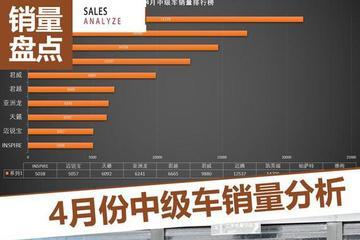 雅阁再夺冠/亚洲龙跻身前十 中级车销量分析