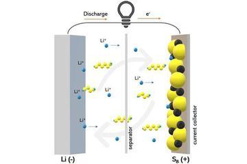 美國研究人員發現新型電解質材料 或實現更高效的鋰硫電池