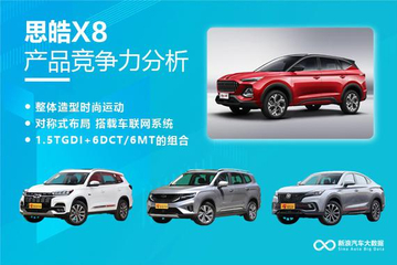 【新浪汽车大数据】上市半年后,思皓X8的市场竞争力如何?