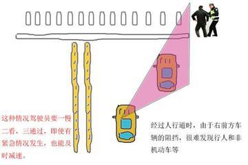 汽车盲区都在哪?7张图为你揭晓