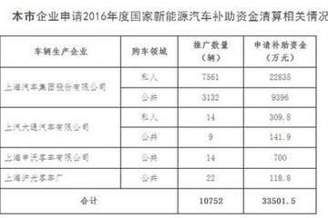 上海2016年新能源汽车国补清算公示