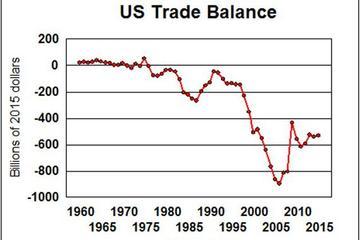 """""""挽救""""汽车和石油逆差 美重谈北美自贸"""