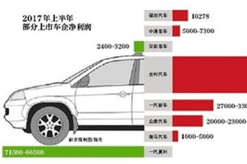 上半年车企年报:业绩增长车企多因销量助推
