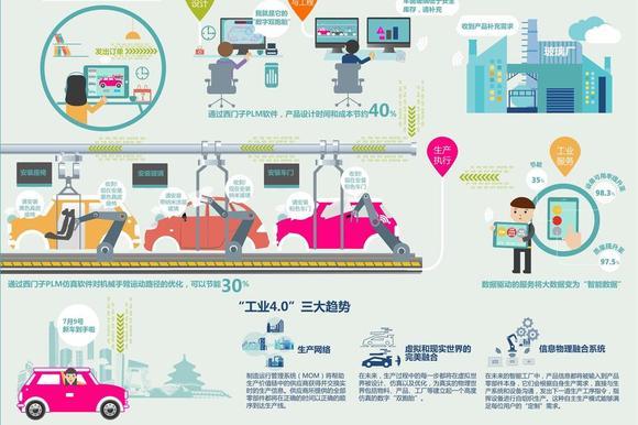 变革传统 威马的工业4.0畅想与实践