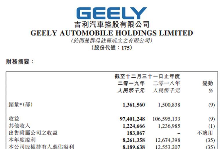 去年吉利净利润81.9亿元,向未来出行科技集团转型