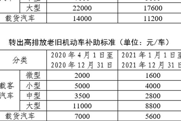 北京鼓励国Ⅲ汽油车淘汰更新,单车最高补贴2.2万元