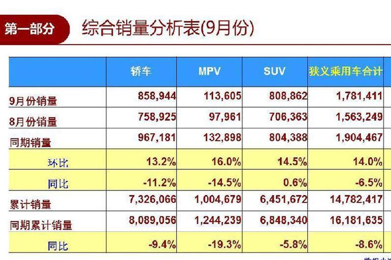 乘联会:9月国内车市销量178.1万辆 同比下降6.5%