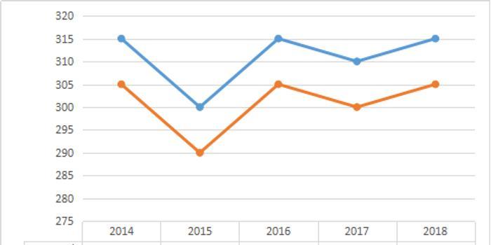 法学近五年考研分数线及趋势图 2014 2018