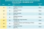 最新QS世界大学排名发布:麻省理工连续8年蝉联第一