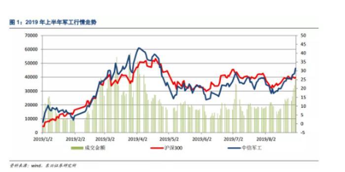 东兴证券:军工板块或迎十年级别大机会