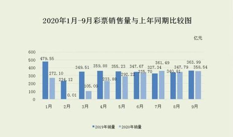 财政部:9月全国彩票销量358.54亿元 同比下降1.5%