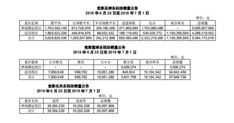 上周竞彩销量94.78亿,环比下滑20%