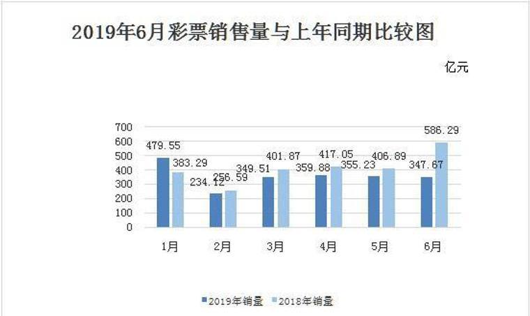 6月份彩票销量同比减少238多亿元,降幅40.7%