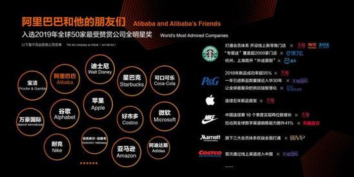 《财富》最受赞赏50家公司:一半以上是阿里合作伙