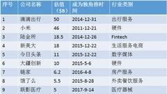 58家或将奔向IPO快速通道公司名单一览(附图)