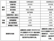 香港国际文交所《世博流通币》等收藏品挂牌公告