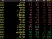金网艺购震荡上行 中巴建交封上涨71%