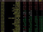 金网艺购大盘震荡上行 澳门中银荷花上涨14%