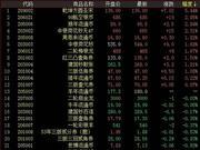 金网艺购继续下行 三轮猴小版上涨8.4%