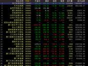 中国国际文交所继续下行 藏品严重分化