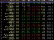 中国国际文交所上演V型翻转 大盘触底反弹