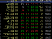 中国国际文交所再次下跌 藏品涨跌无序