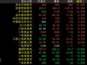 金网艺购大盘回暖上涨 中巴建交封上涨32%