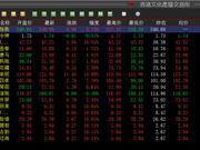 香港文化产权继续上涨 八只藏品继续涨停