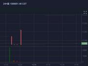 币天下CST钱邮链10月25日下跌32.66%
