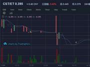 币天下CST钱邮链10月19日下跌3.43%