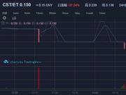 币天下CST钱邮链10月26日下跌37.24%