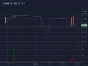 币天下CST钱邮链10月8日上涨3.92%