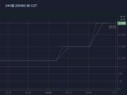 币天下CST钱邮链10月24日下跌18.65%